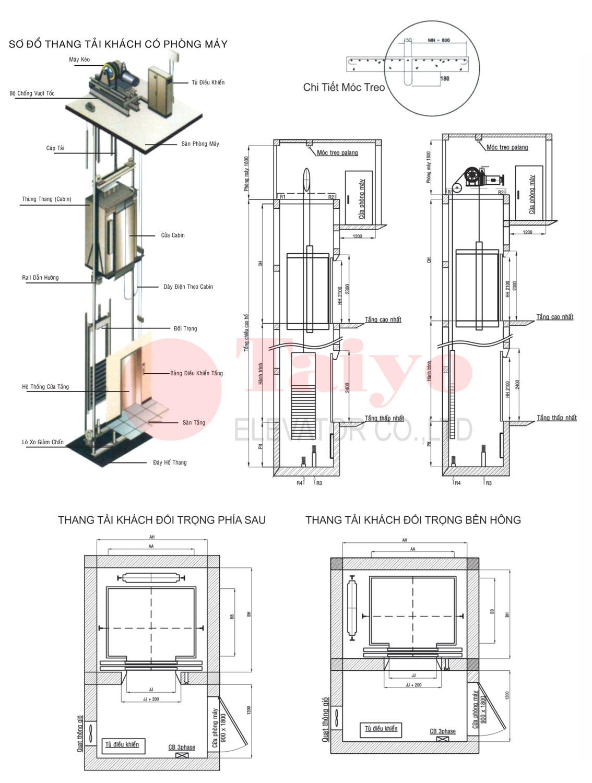 Kích thước hố thang máy - Bản sẽ thang máy có phòng máy